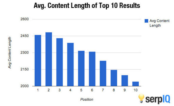 WHY LONG-FORM CONTENT IS GREAT FOR SEO